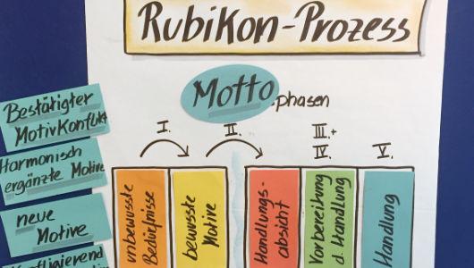 ZRM-Grundkurs Düsseldorf Flipchart Rubikon-Prozess